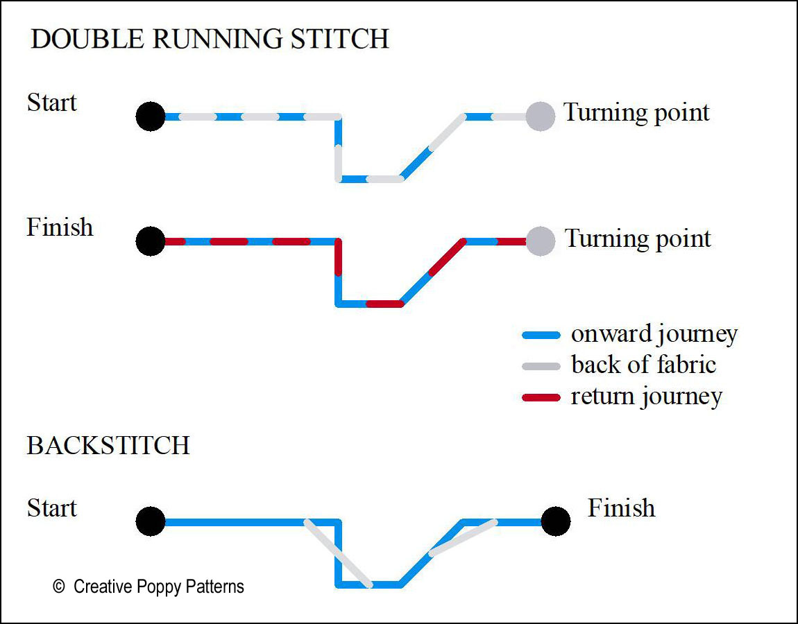 Double running stitch is described as two journeys, onward and return