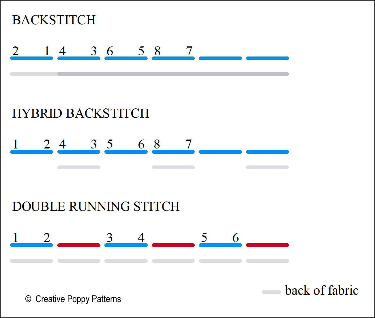 hybrid backstitch: work a running stitch, returning backwards every second stitch to fill the blank