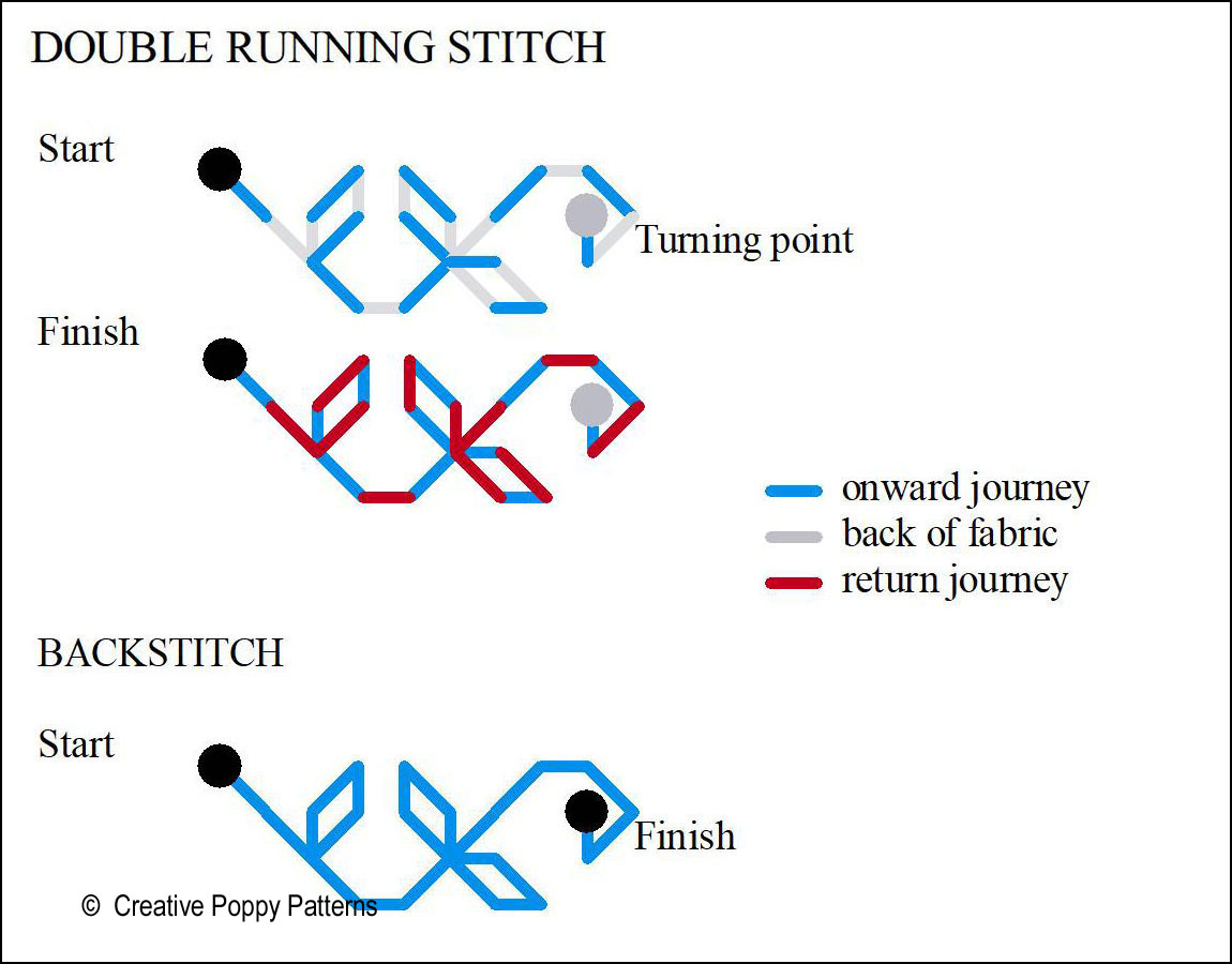 Running stitch branching off on a side journey